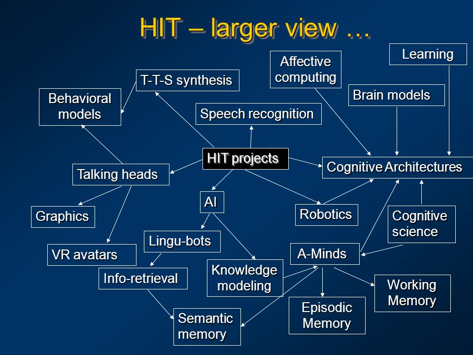HIT – larger view … HIT projects T-T-S synthesis Speech recognition Talking heads Behavioral models Graphics Cognitive Architectures Cognitive science AI A-Minds A-Minds Lingu-bots Knowledge modeling Info-retrieval VR avatars Robotics Brain models Affective computing Episodic Memory Semantic memory Working Memory Learning