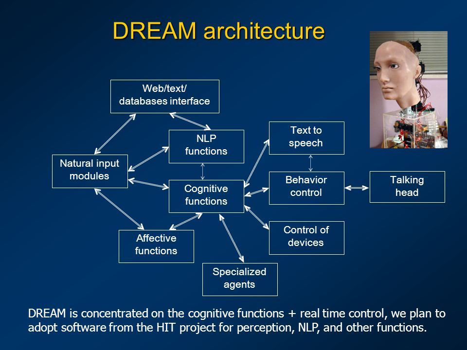 DREAM architecture Natural input modules Cognitive functions Affective functions Web/text/ databases interface Behavior control Control of devices Tal