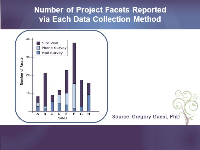 Number of Project Facets Reported via Each Data Collection Method Source: Gregory Guest, PhD