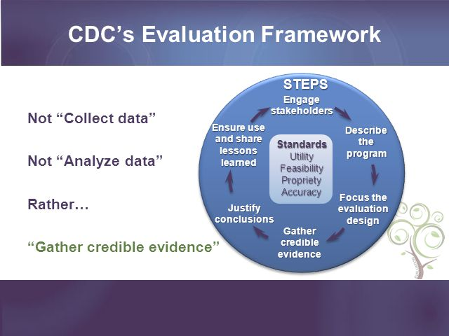 CDCs Evaluation Framework Not Collect data Not Analyze data Rather… Gather credible evidence Ensure use and share lessons learned Gather credible evid