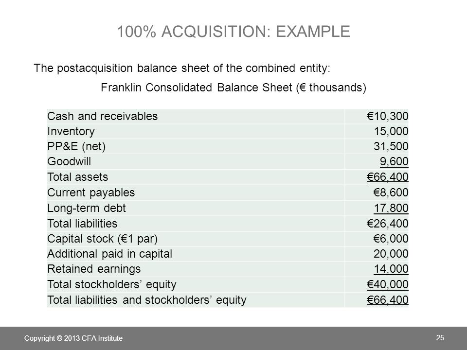 100% ACQUISITION: EXAMPLE Copyright © 2013 CFA Institute 25 The postacquisition balance sheet of the combined entity: Franklin Consolidated Balance Sheet ( thousands) Cash and receivables10,300 Inventory15,000 PP&E (net)31,500 Goodwill9,600 Total assets66,400 Current payables8,600 Long-term debt17,800 Total liabilities26,400 Capital stock (1 par)6,000 Additional paid in capital20,000 Retained earnings14,000 Total stockholders equity40,000 Total liabilities and stockholders equity66,400