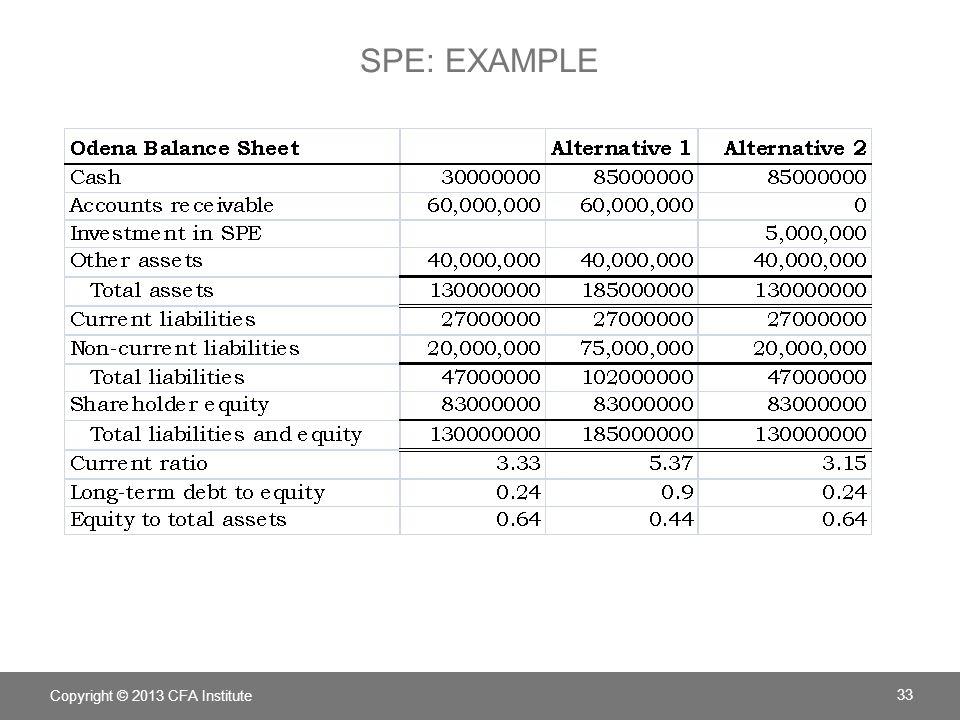 SPE: EXAMPLE Copyright © 2013 CFA Institute 33