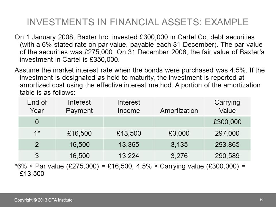 INVESTMENTS IN FINANCIAL ASSETS: EXAMPLE On 1 January 2008, Baxter Inc.
