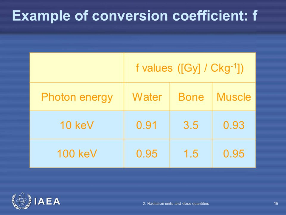 IAEA 2: Radiation units and dose quantities16 Example of conversion coefficient: f f values ([Gy] / Ckg -1 ]) Photon energyWaterBoneMuscle 10 keV0.913