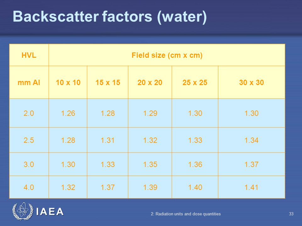 IAEA 2: Radiation units and dose quantities33 Backscatter factors (water) HVLField size (cm x cm) mm Al10 x 1015 x 1520 x 2025 x 2530 x 30 2.01.261.28