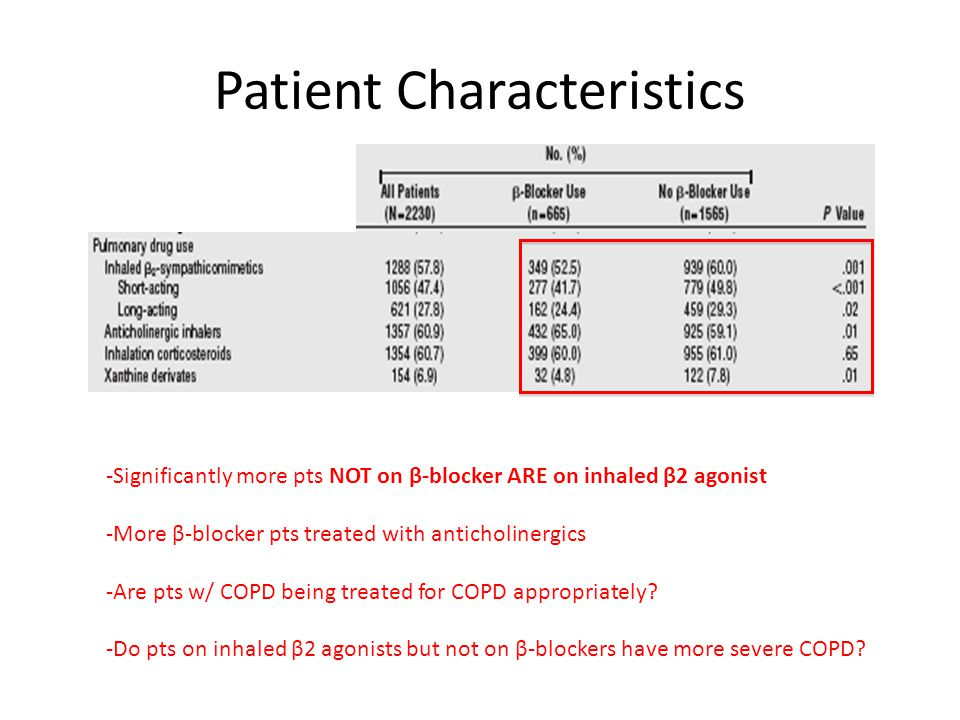 Patient Characteristics -Significantly more pts NOT on β-blocker ARE on inhaled β2 agonist -More β-blocker pts treated with anticholinergics -Are pts w/ COPD being treated for COPD appropriately.