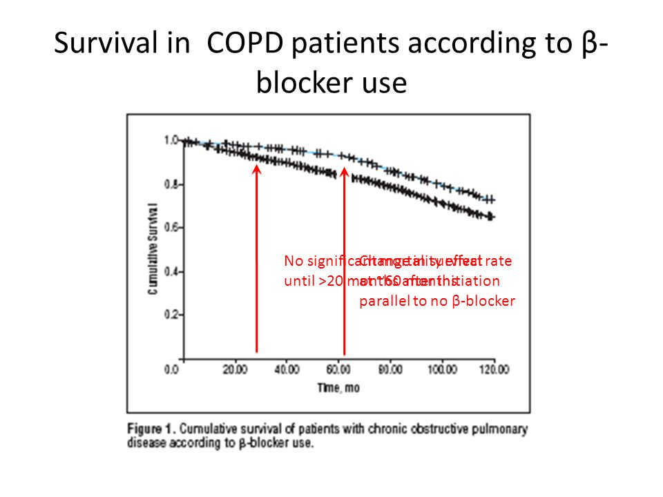 Survival in COPD patients according to β- blocker use No significant mortality effect until >20 months after initiation Change in survival rate at ~60 months parallel to no β-blocker