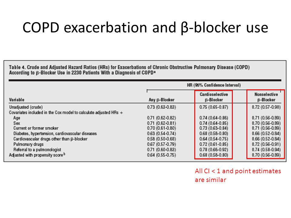 COPD exacerbation and β-blocker use All CI < 1 and point estimates are similar
