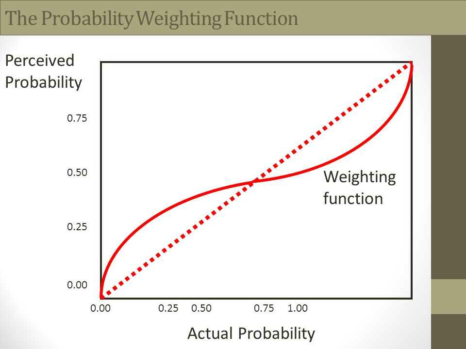 The Probability Weighting Function Actual Probability Perceived Probability 0.00 0.25 0.50 0.75 1.00 0.00 0.25 0.50 0.75 Weighting function
