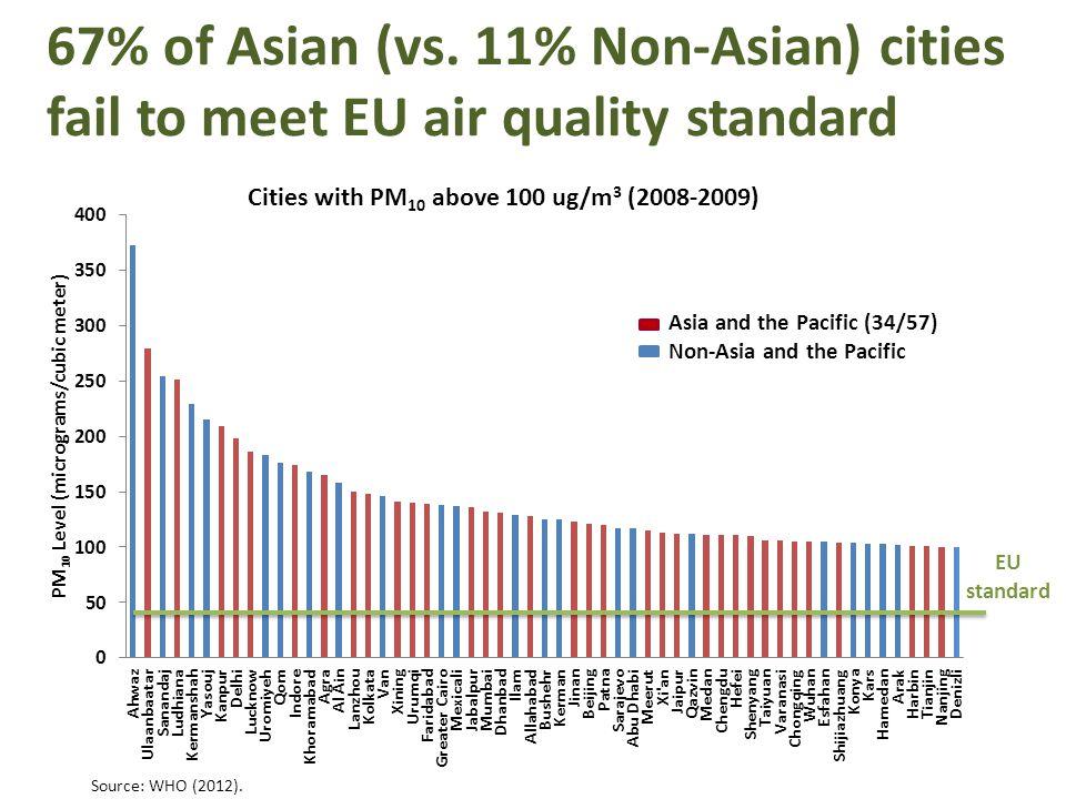 67% of Asian (vs. 11% Non-Asian) cities fail to meet EU air quality standard EU standard Source: WHO (2012).