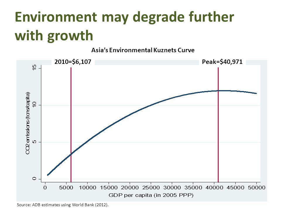 Environment may degrade further with growth Asias Environmental Kuznets Curve 2010=$6,107Peak=$40,971 Source: ADB estimates using World Bank (2012).