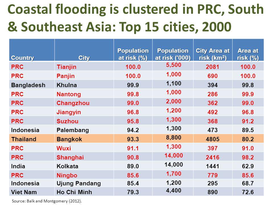 Coastal flooding is clustered in PRC, South & Southeast Asia: Top 15 cities, 2000 CountryCity Population at risk (%) Population at risk ( 000) City Area at risk (km 2 ) Area at risk (%) PRCTianjin100.0 5,500 2081100.0 PRCPanjin100.0 1,000 690100.0 BangladeshKhulna99.9 1,100 39499.8 PRCNantong99.8 1,000 28699.9 PRCChangzhou99.0 2,000 36299.0 PRCJiangyin96.8 1,200 49296.8 PRCSuzhou95.8 1,300 36891.2 IndonesiaPalembang94.2 1,300 47389.5 ThailandBangkok93.3 8,800 480580.2 PRCWuxi91.1 1,300 39791.0 PRCShanghai90.8 14,000 241698.2 IndiaKolkata89.0 14,000 144162.9 PRCNingbo85.6 1,700 77985.6 IndonesiaUjung Pandang85.4 1,200 29568.7 Viet NamHo Chi Minh79.3 4,400 89072.6 Source: Balk and Montgomery (2012).