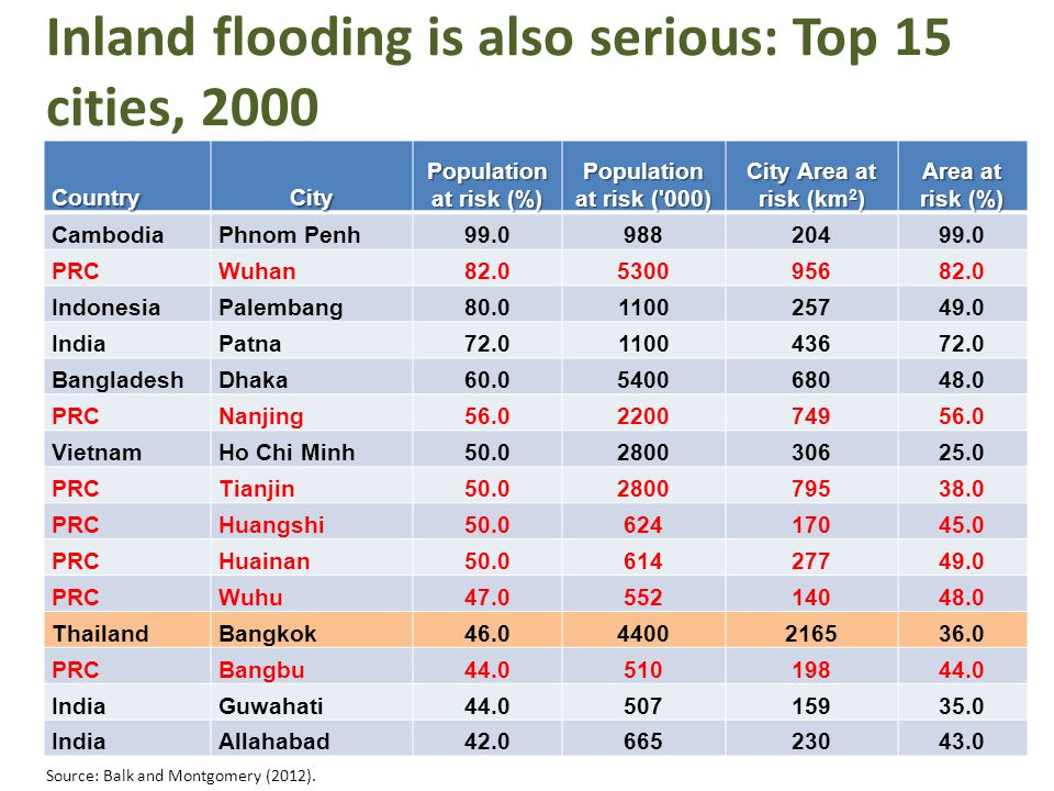 Inland flooding is also serious: Top 15 cities, 2000 CountryCity Population at risk (%) Population at risk ( 000) City Area at risk (km 2 ) Area at risk (%) CambodiaPhnom Penh99.098820499.0 PRCWuhan82.0530095682.0 IndonesiaPalembang80.0110025749.0 IndiaPatna72.0110043672.0 BangladeshDhaka60.0540068048.0 PRCNanjing56.0220074956.0 VietnamHo Chi Minh50.0280030625.0 PRCTianjin50.0280079538.0 PRCHuangshi50.062417045.0 PRCHuainan50.061427749.0 PRCWuhu47.055214048.0 ThailandBangkok46.04400216536.0 PRCBangbu44.051019844.0 IndiaGuwahati44.050715935.0 IndiaAllahabad42.066523043.0 Source: Balk and Montgomery (2012).