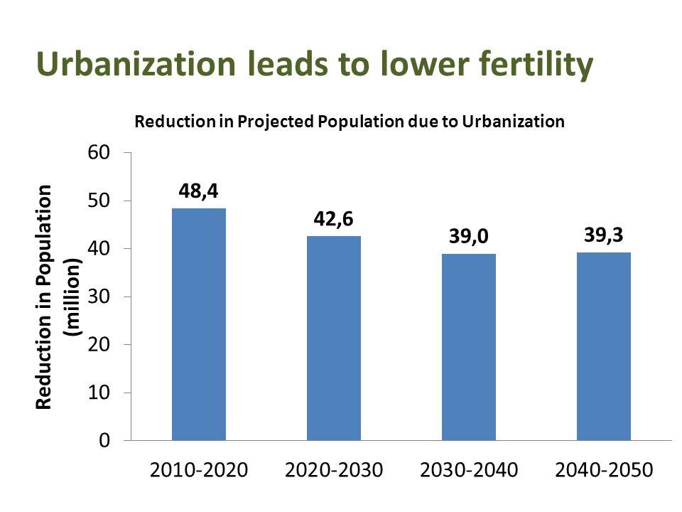 Urbanization leads to lower fertility
