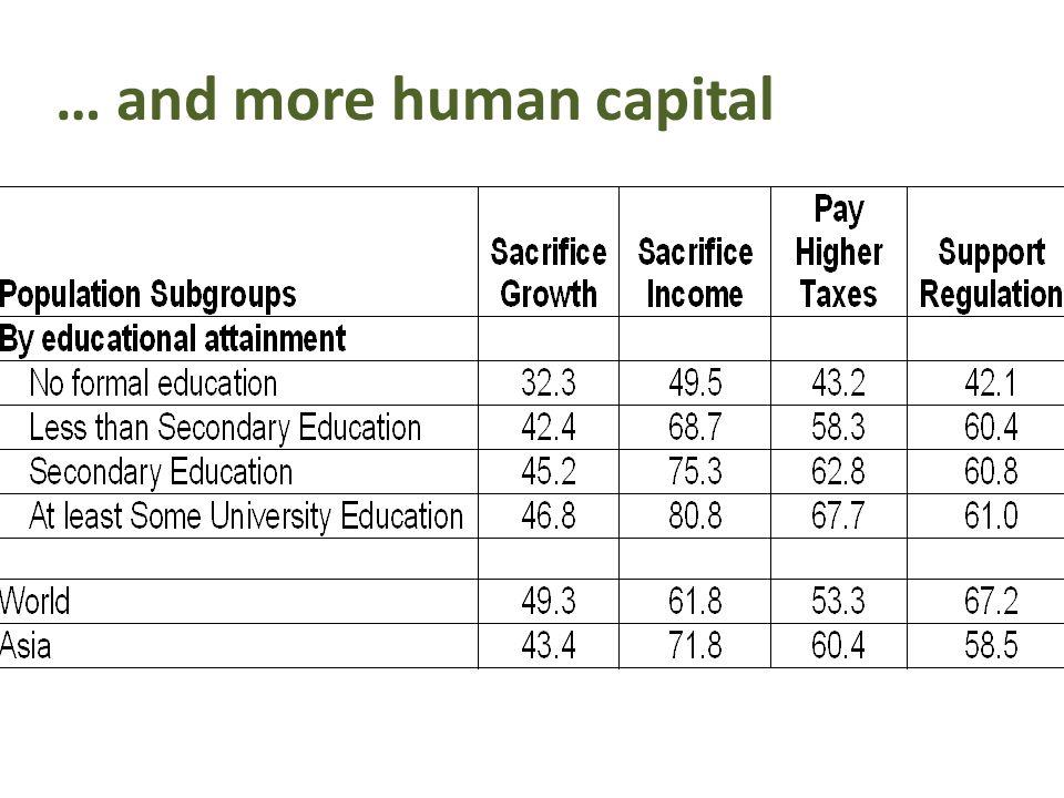 … and more human capital
