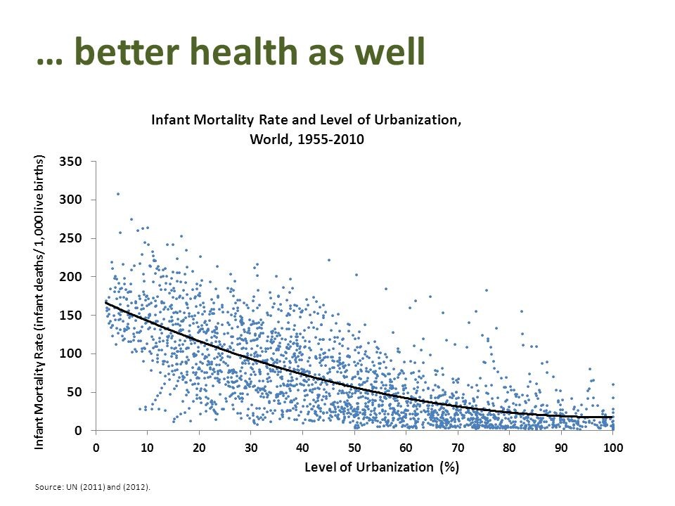 … better health as well Source: UN (2011) and (2012).