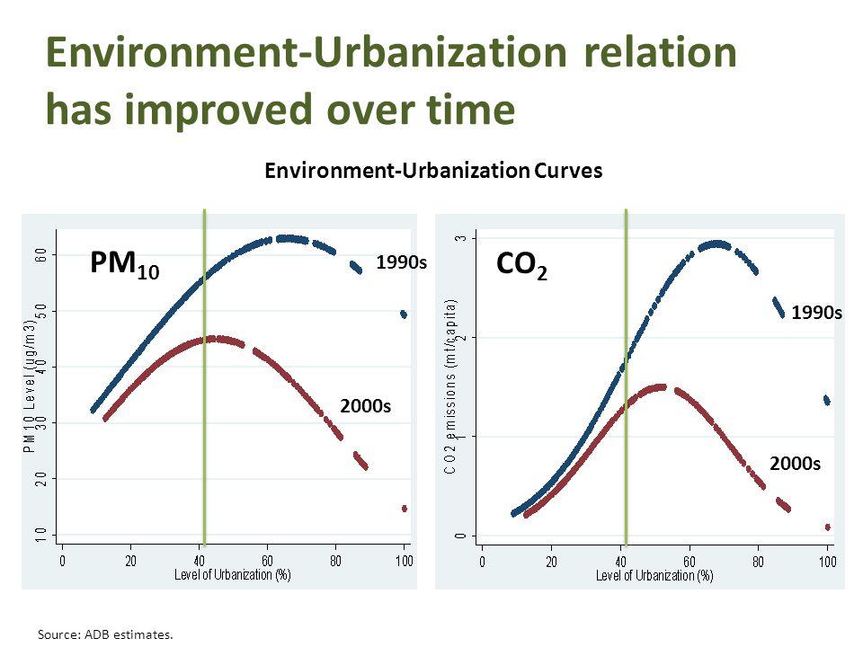 Environment-Urbanization relation has improved over time 1990s 2000s 1990s 2000s CO 2 PM 10 Environment-Urbanization Curves Source: ADB estimates.