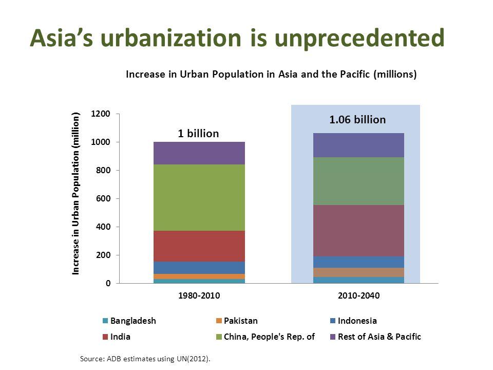 1 billion Asias urbanization is unprecedented Source: ADB estimates using UN(2012).