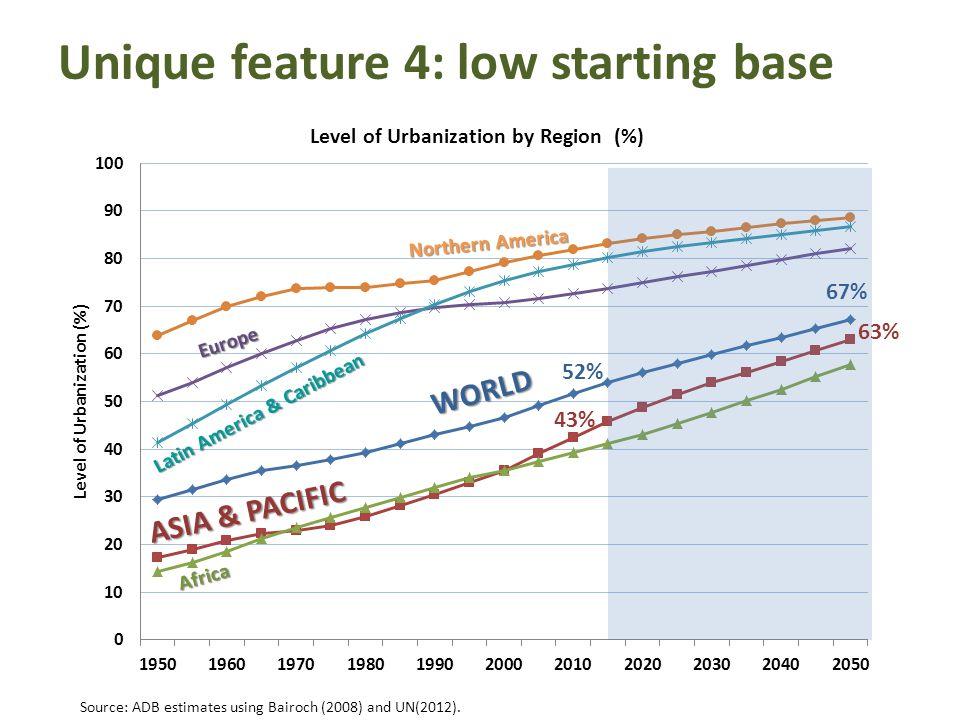 Unique feature 4: low starting base 52% 43% 67% 63% Northern America Europe Latin America & Caribbean WORLD ASIA & PACIFIC Africa Source: ADB estimate