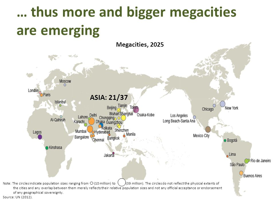 … thus more and bigger megacities are emerging Megacities, 2025 ASIA: 21/37 Note: The circles indicate population sizes ranging from (10 million) to (39 million).