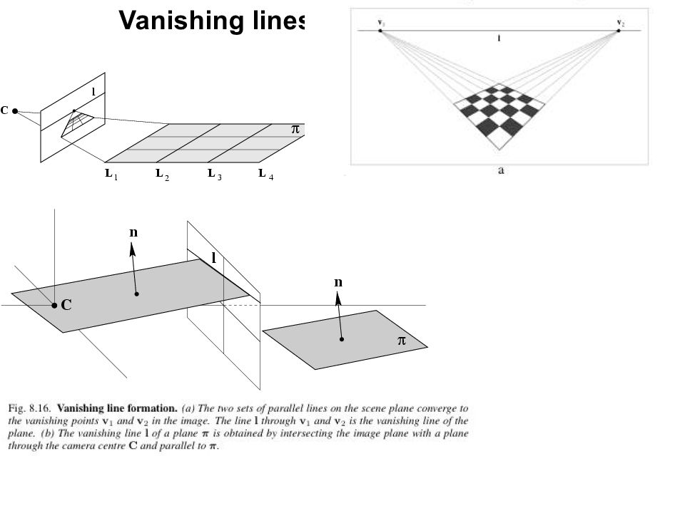 If K is known, then plane vanishing line may be used to find information about the plane Can show that plane with vanishing Line l has orientation K T l in cameras Euclidean coordinate frame Plane can be metrically rectified given only its vanishing line: compute normal from vanishing line, then synthetically rotate camera by homography so that the plane is fronto parallel, ie.