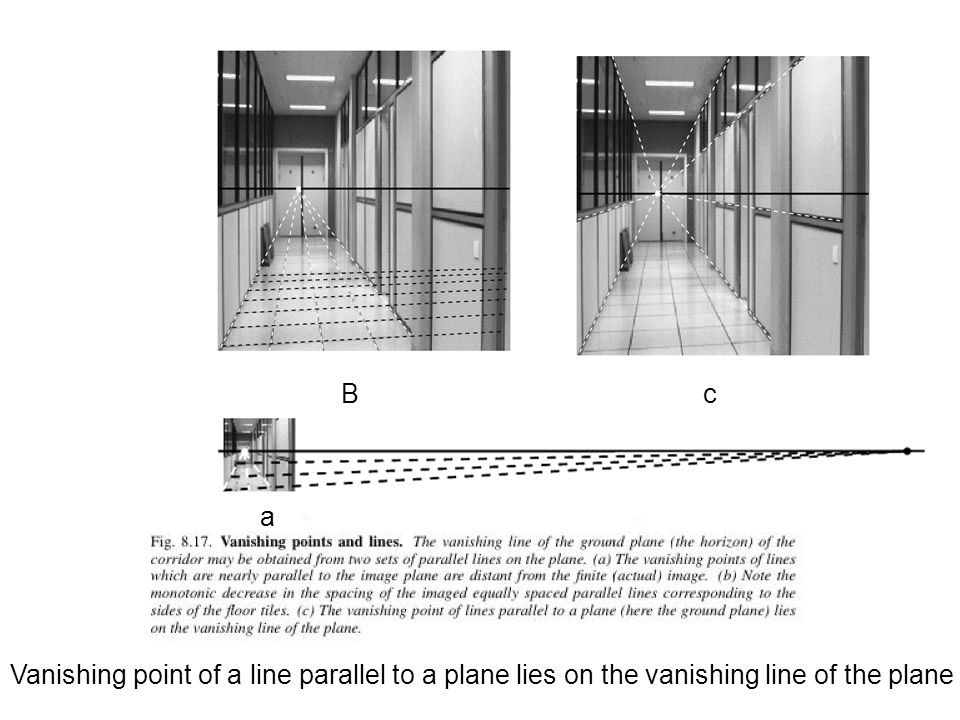 Vanishing point of a line parallel to a plane lies on the vanishing line of the plane a B c