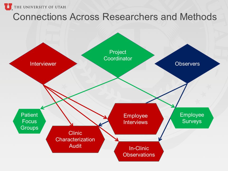 Connections Across Researchers and Methods