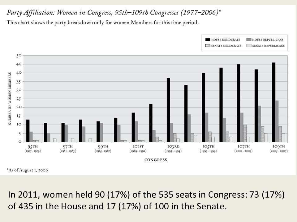 In 2011, women held 90 (17%) of the 535 seats in Congress: 73 (17%) of 435 in the House and 17 (17%) of 100 in the Senate.