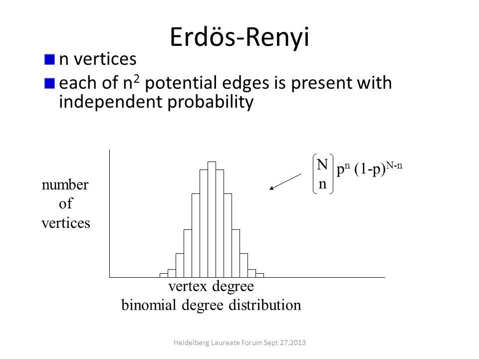 Erdös-Renyi n vertices each of n 2 potential edges is present with independent probability NnNn p n (1-p) N-n vertex degree binomial degree distribution number of vertices Heidelberg Laureate Forum Sept 27,2013