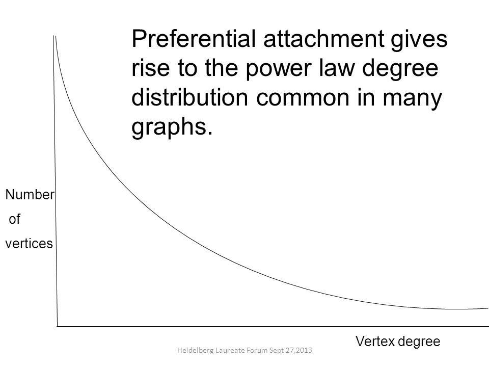 Vertex degree Number of vertices Preferential attachment gives rise to the power law degree distribution common in many graphs.