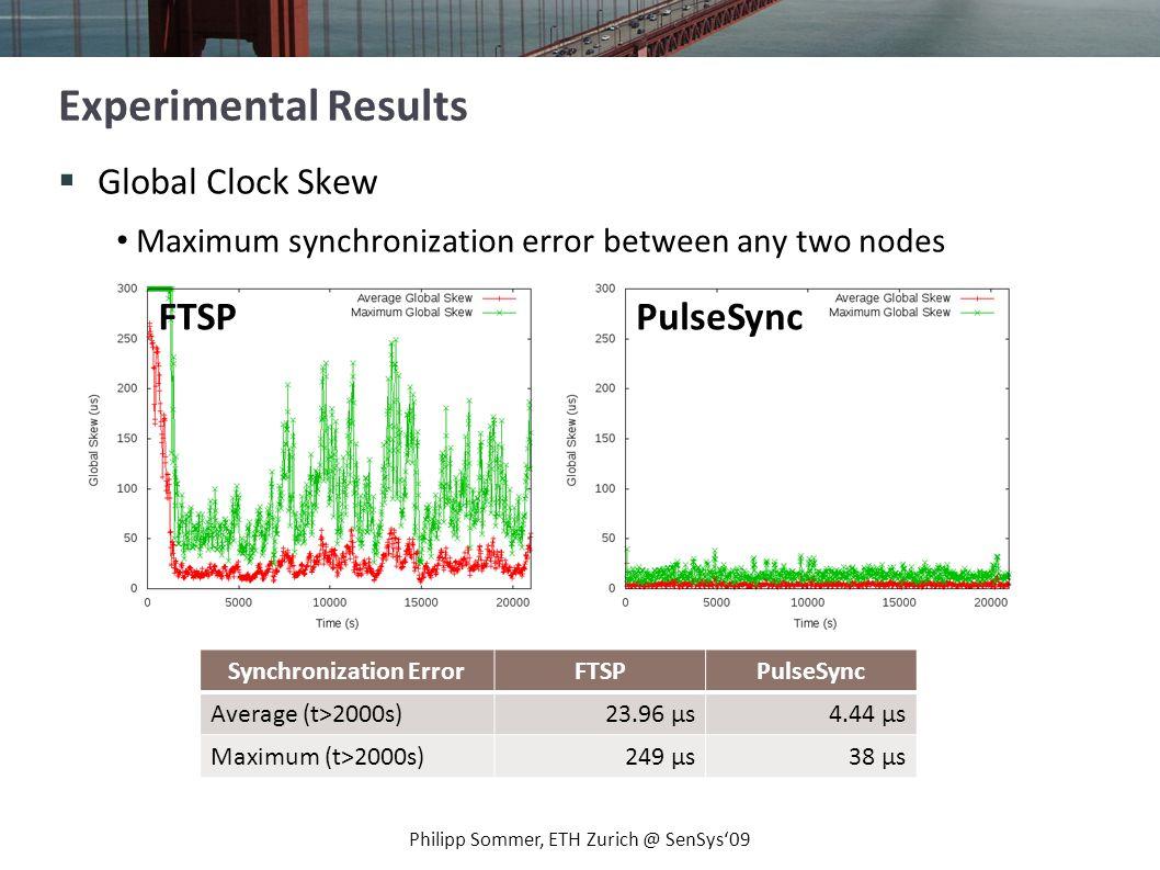 Sychnronization Error vs.