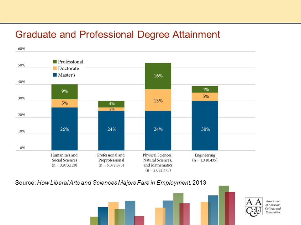 Graduate and Professional Degree Attainment Source: How Liberal Arts and Sciences Majors Fare in Employment. 2013