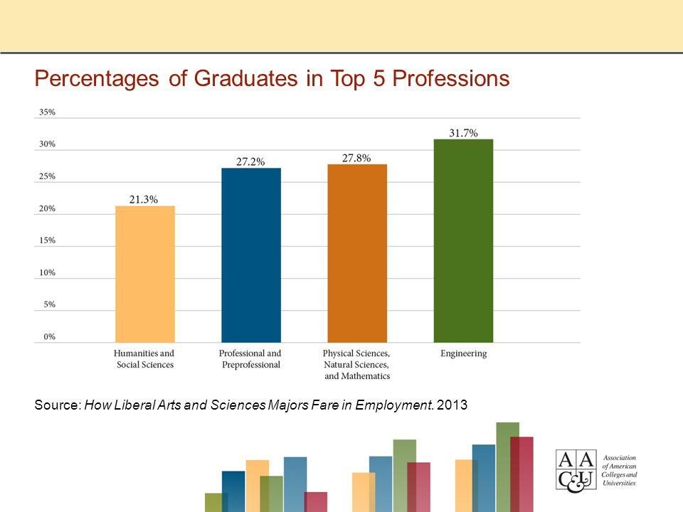 Percentages of Graduates in Top 5 Professions Source: How Liberal Arts and Sciences Majors Fare in Employment.
