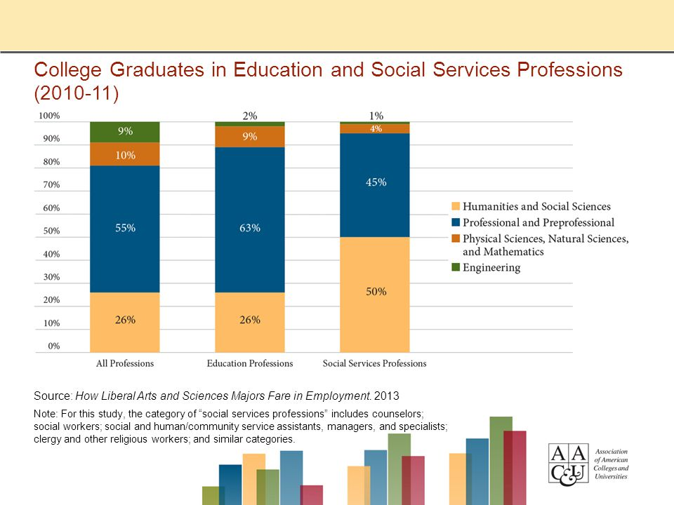 College Graduates in Education and Social Services Professions (2010-11) Source: How Liberal Arts and Sciences Majors Fare in Employment. 2013 Note: F