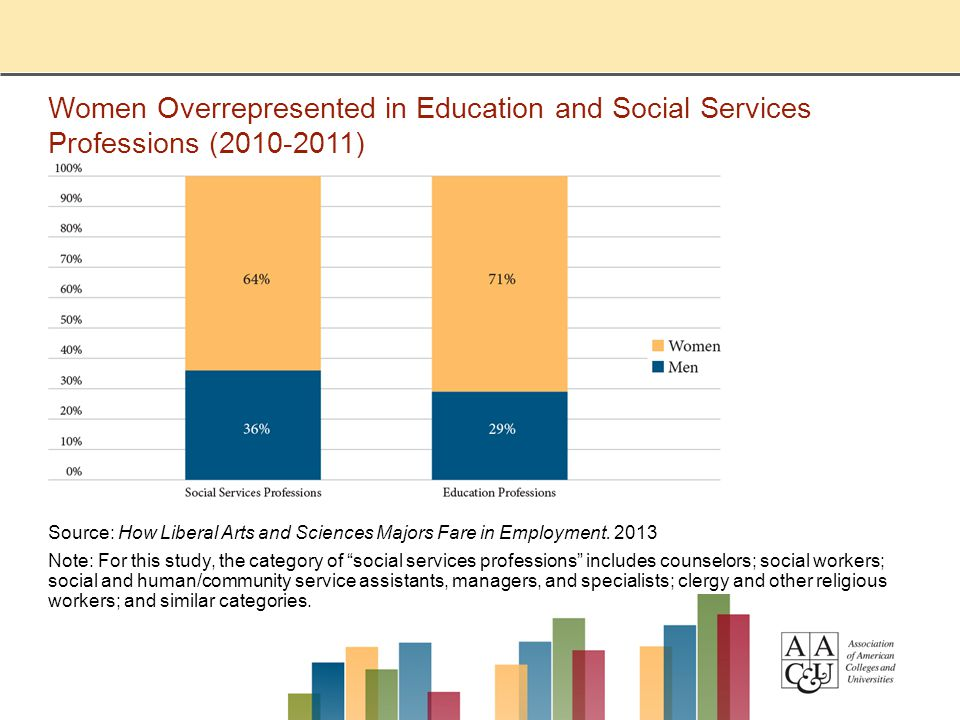 Women Overrepresented in Education and Social Services Professions (2010-2011) Source: How Liberal Arts and Sciences Majors Fare in Employment.