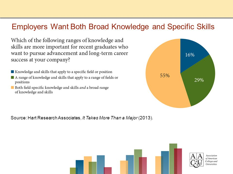 Employers Want Both Broad Knowledge and Specific Skills Source: Hart Research Associates, It Takes More Than a Major (2013).