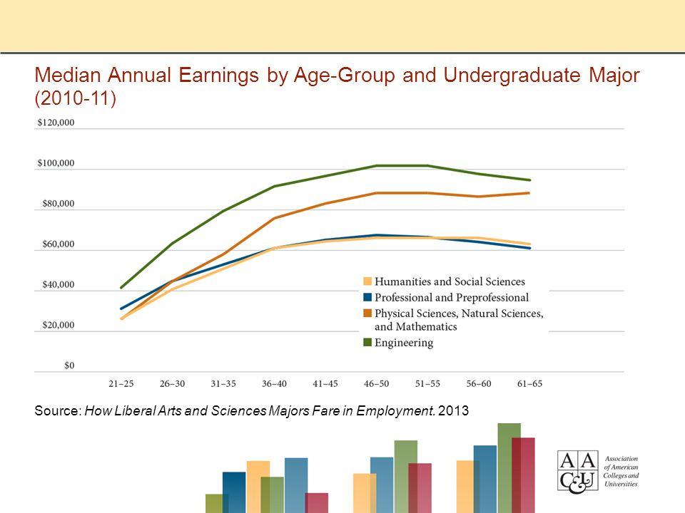Median Annual Earnings by Age-Group and Undergraduate Major (2010-11) Source: How Liberal Arts and Sciences Majors Fare in Employment. 2013