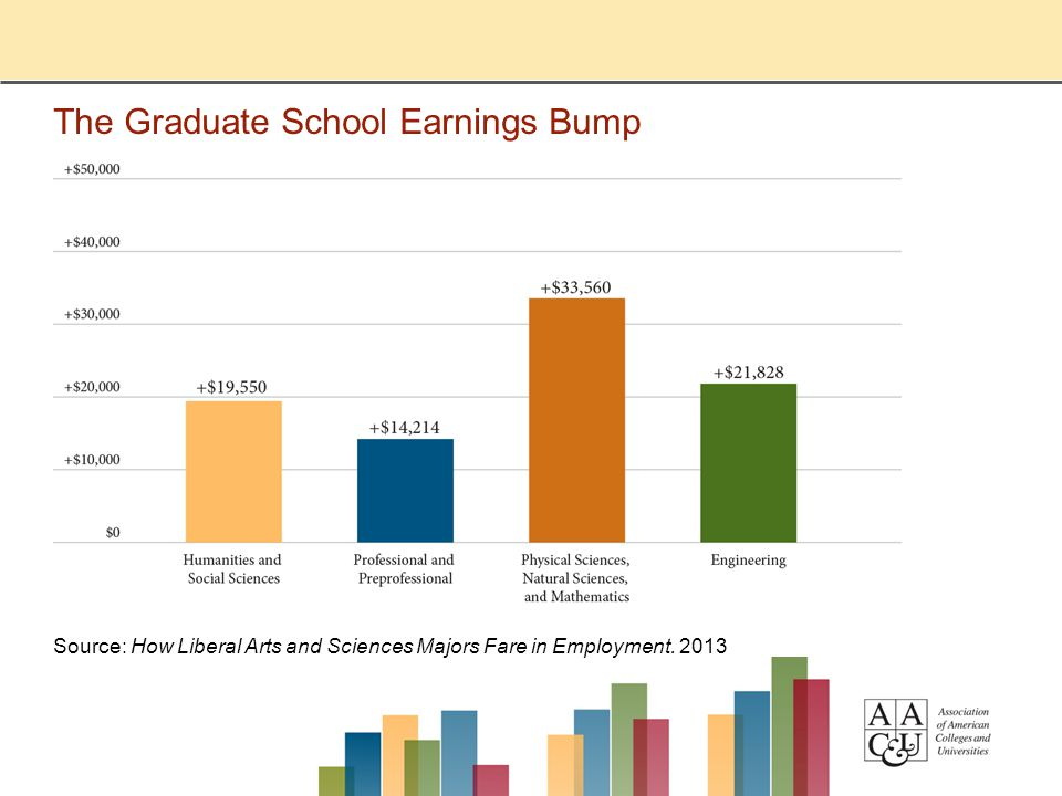 The Graduate School Earnings Bump Source: How Liberal Arts and Sciences Majors Fare in Employment.