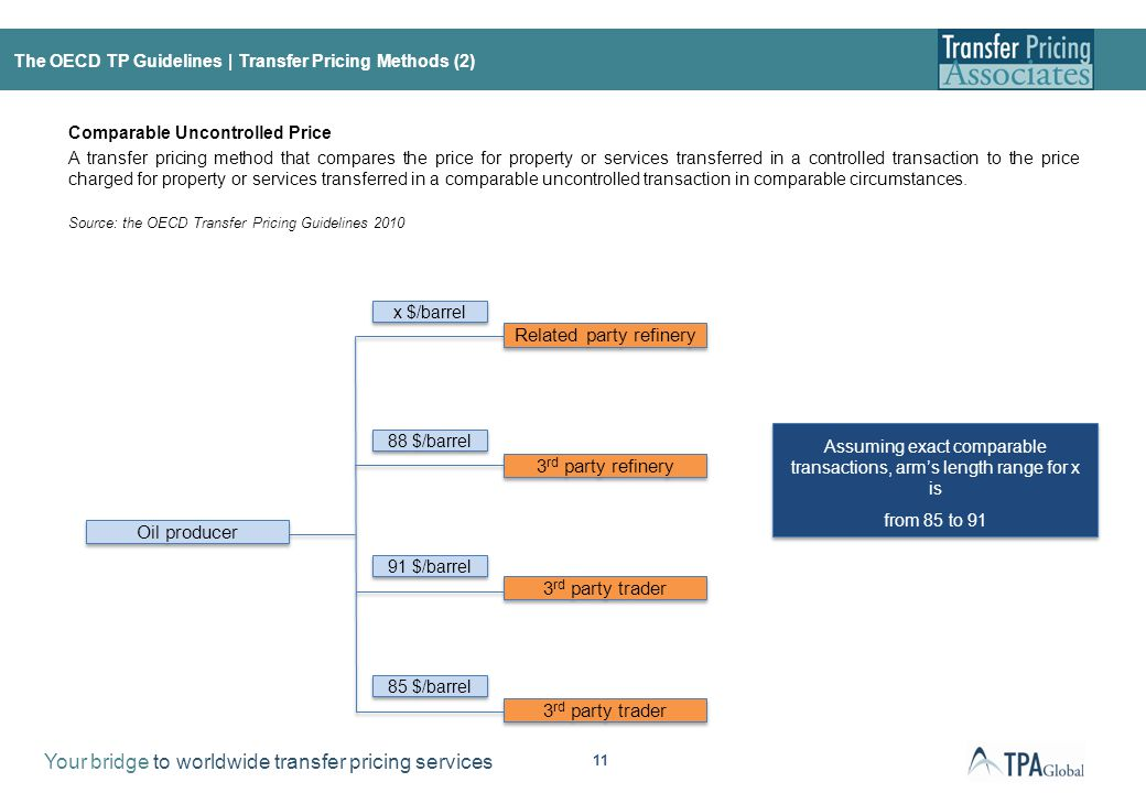 Your bridge to worldwide transfer pricing services 11 The OECD TP Guidelines | Transfer Pricing Methods (2) Comparable Uncontrolled Price A transfer p