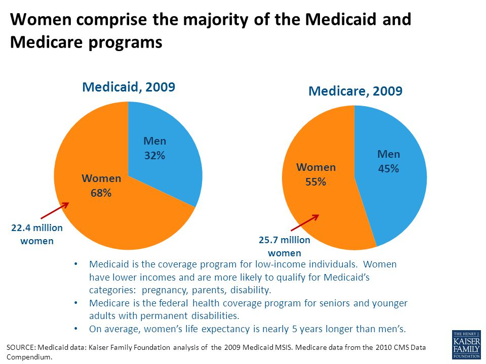 SOURCE: Medicaid data: Kaiser Family Foundation analysis of the 2009 Medicaid MSIS.