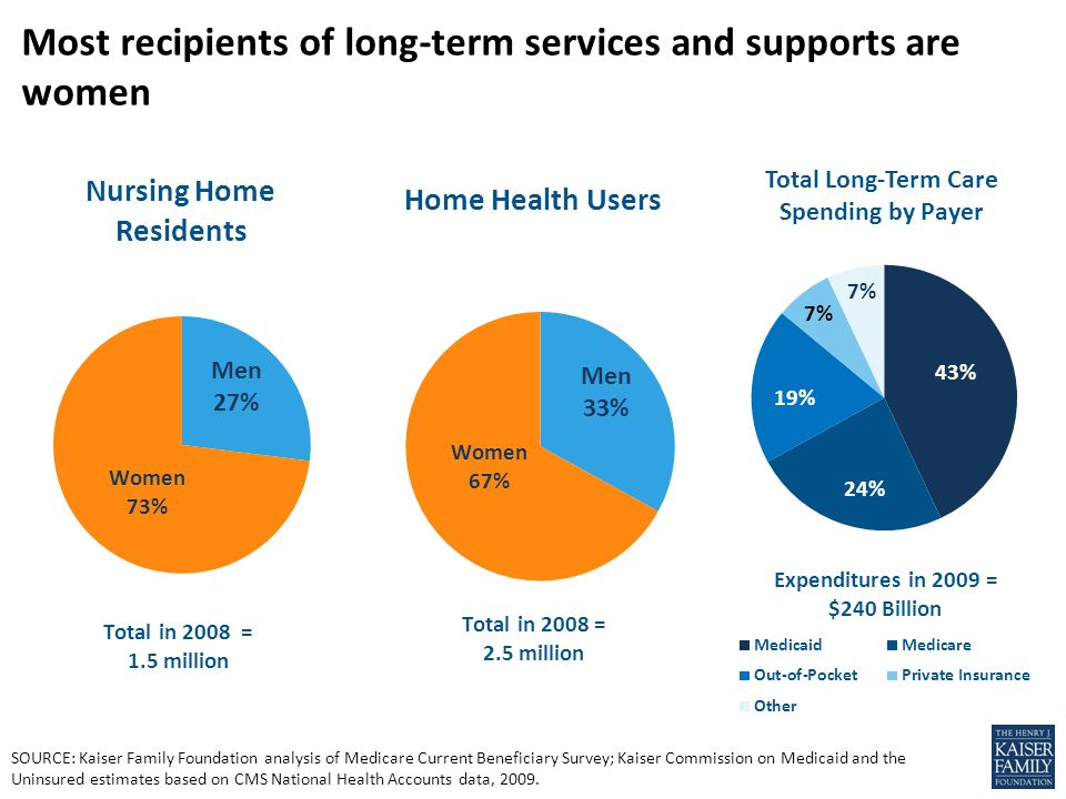 SOURCE: Kaiser Family Foundation analysis of Medicare Current Beneficiary Survey; Kaiser Commission on Medicaid and the Uninsured estimates based on C
