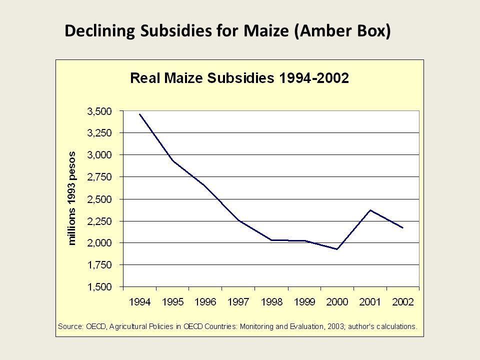 Declining Subsidies for Maize (Amber Box)