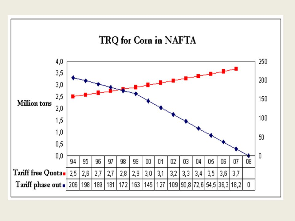 The NAFTA Project: expected results 1.Increments in corn imports 2.