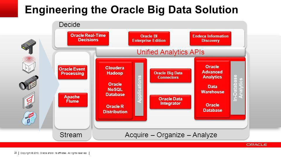 Copyright © 2013, Oracle and/or its affiliates. All rights reserved. 28 Engineering the Oracle Big Data Solution StreamAcquire – Organize – Analyze In