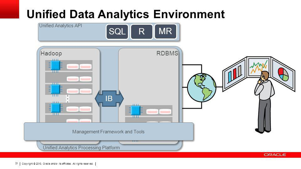 Copyright © 2013, Oracle and/or its affiliates. All rights reserved. 31 Unified Data Analytics Environment Unified Analytics API SQLR MR Unified Analy