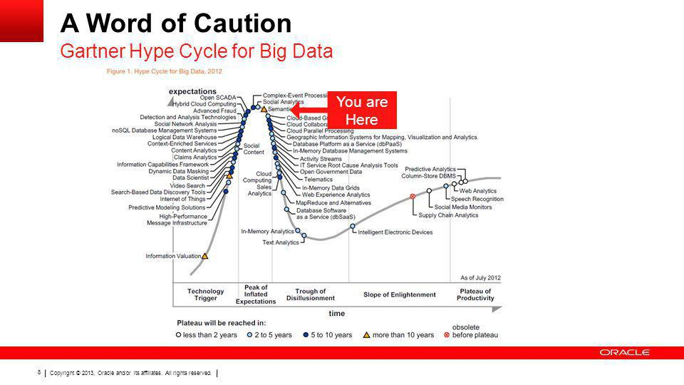 Copyright © 2013, Oracle and/or its affiliates. All rights reserved. 8 A Word of Caution Gartner Hype Cycle for Big Data You are Here