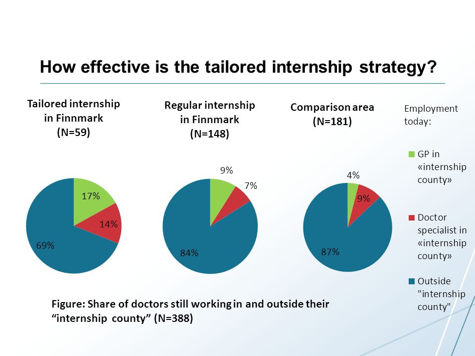 How effective is the tailored internship strategy.
