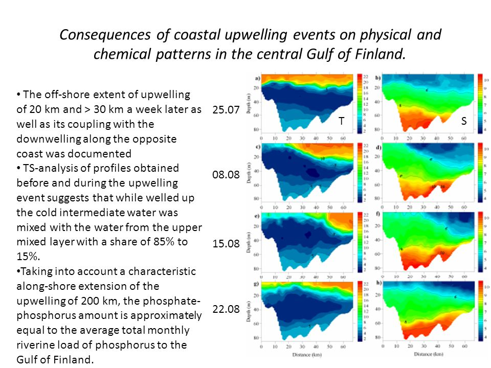 Consequences of coastal upwelling events on physical and chemical patterns in the central Gulf of Finland. The off-shore extent of upwelling of 20 km