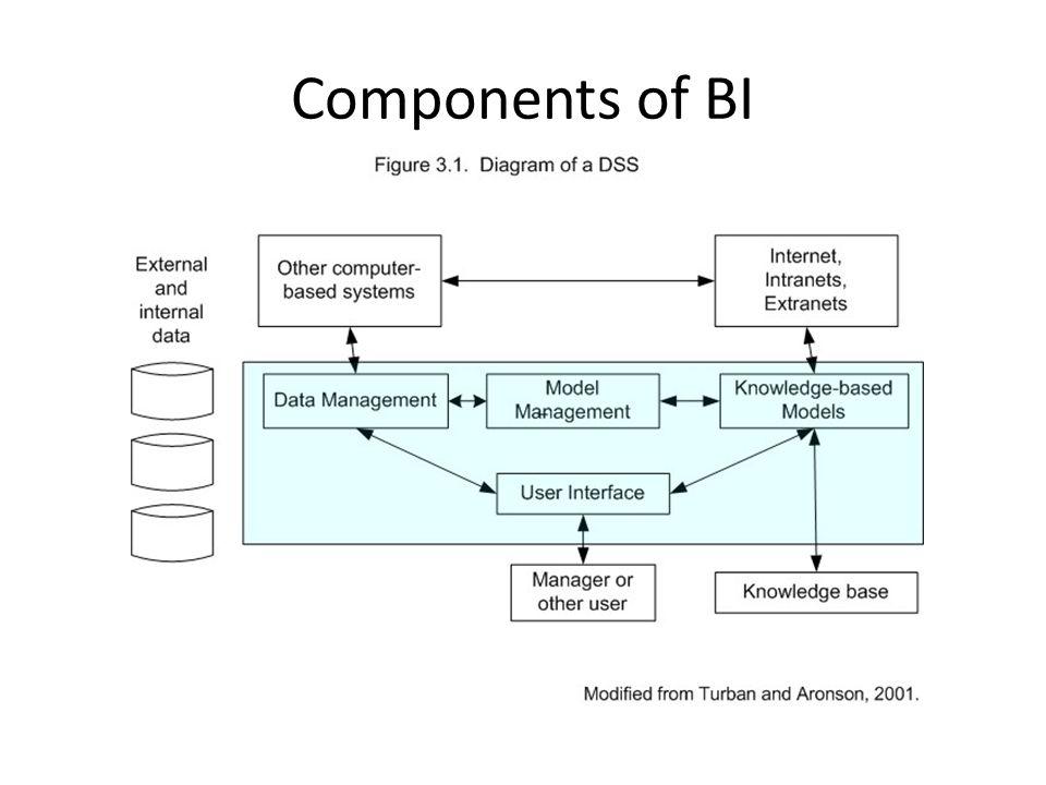 Components of BI