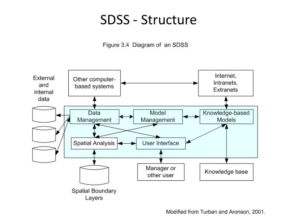 SDSS - Structure